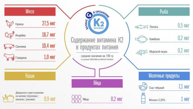 Содержание витамина К2