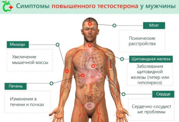 Симптомы повешенного тестостерона