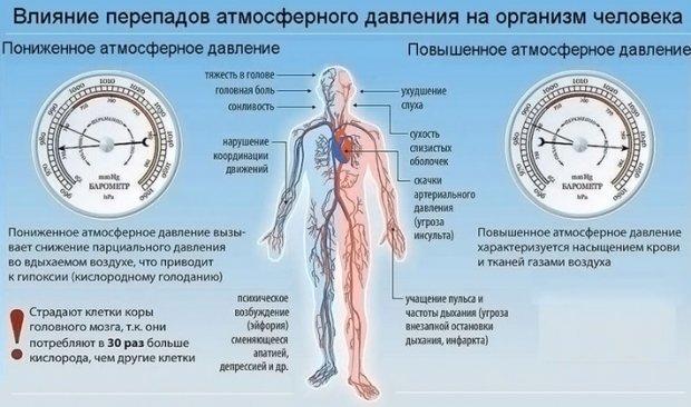 Изображение - Какое давление влияет на человека 18695.p4309o.620
