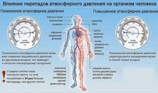 Влияние атмосферного давления на человека
