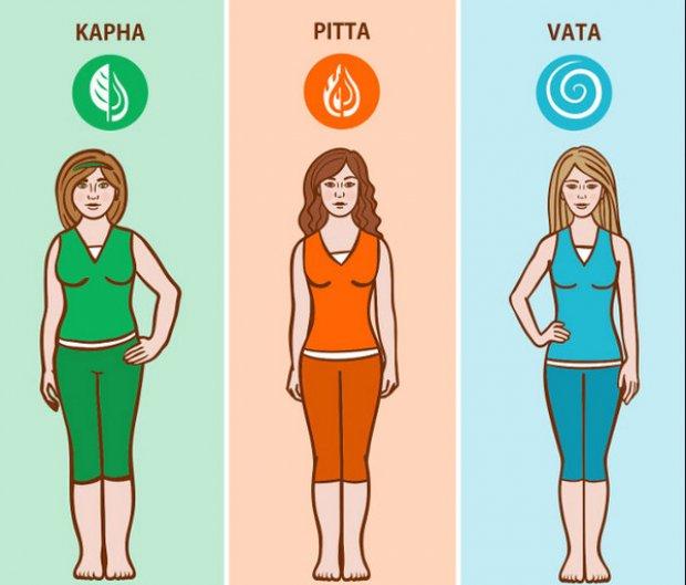 three types of dieters